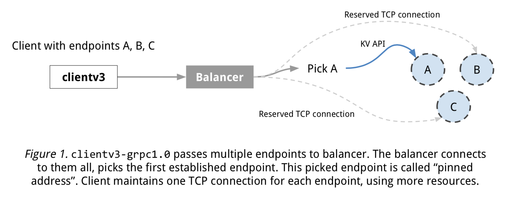 etcd docs | etcd client architecture